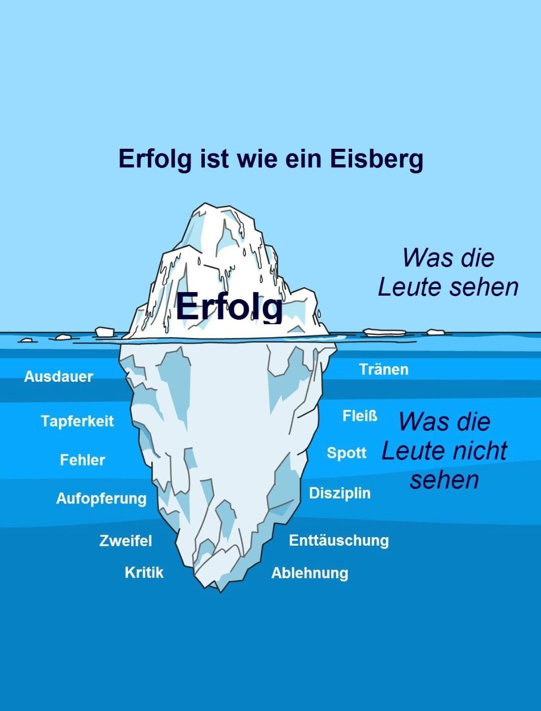 Was ist Erfolg wie ein Eisberg